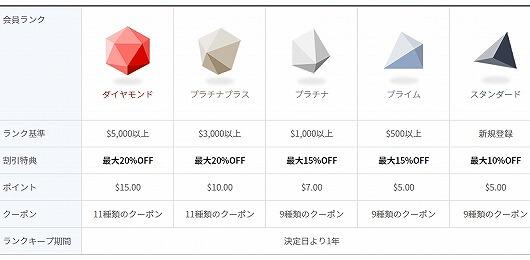 ロッテオンライン免税店 会員ランク