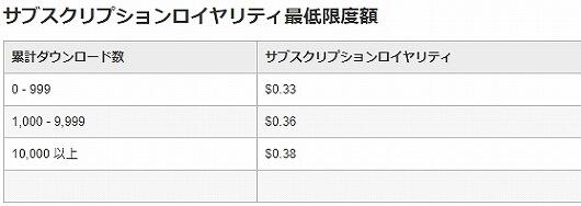 ストックフォト お小遣い稼ぎ 副業 Adobe Stock フォトストック 登録方法 アドビストック 報酬 コントリビューター 販売 料金 利益 収益 金額 値段